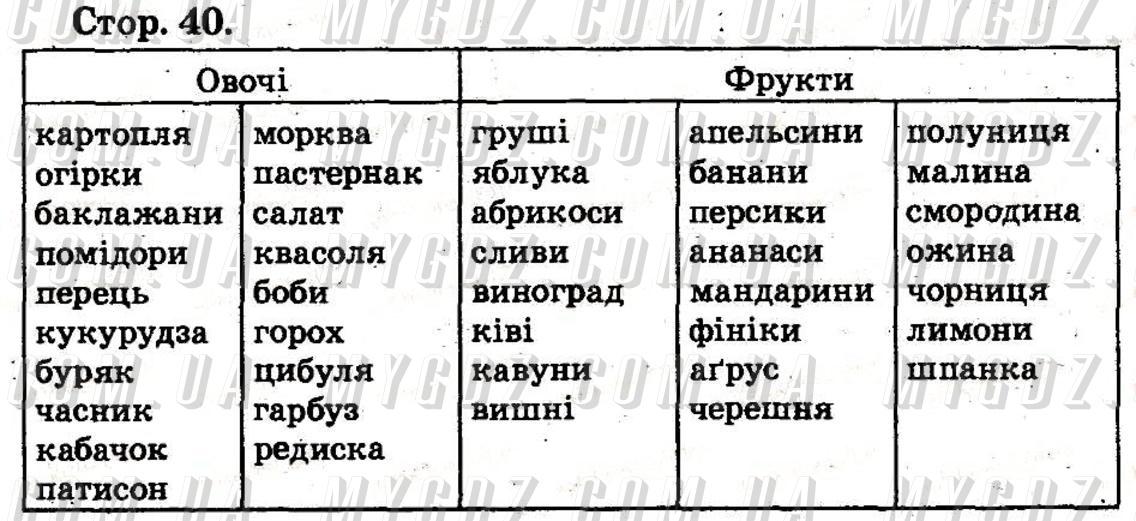 ГДЗ номер 40 2012 Бех, Воронцова 2 клас