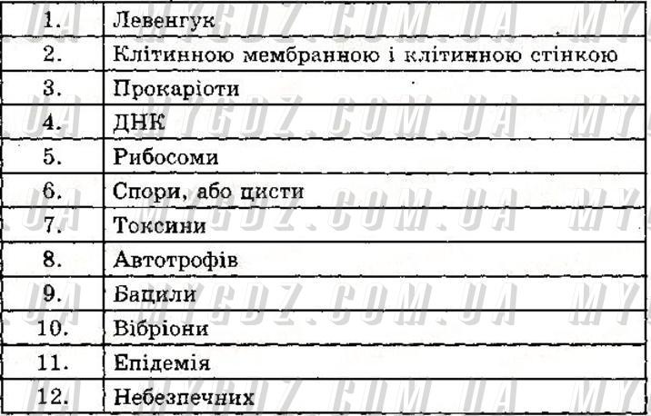 ГДЗ В2 до експрес-контролю з біології Сліпчук 6 клас