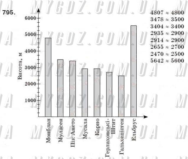 ГДЗ номер 795 до підручника з математики Мерзляк, Полонський 6 клас