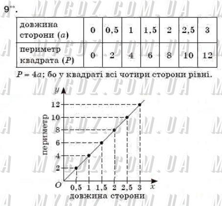 ГДЗ номер 9 до підручника з математики Бевз, Бевз 6 клас