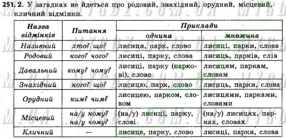 ГДЗ номер 251 до підручника з української мови Єрмоленко, Сичова 6 клас