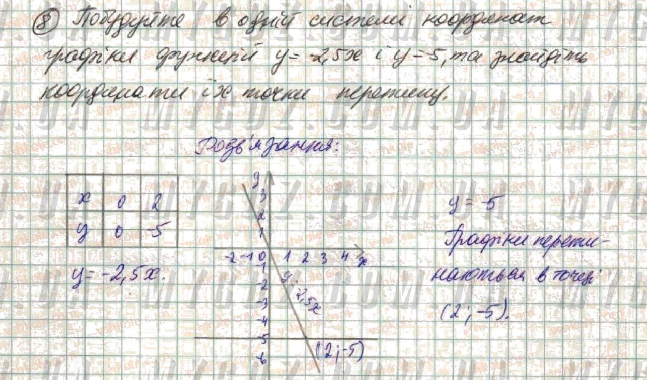 ГДЗ номер 8 до підручника з алгебри Істер 7 клас