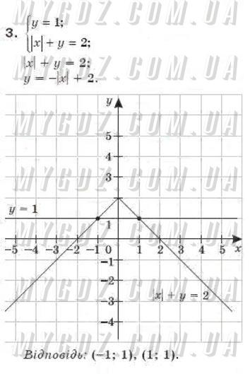 ГДЗ номер 3 до підручника з алгебри Бевз, Бевз 7 клас