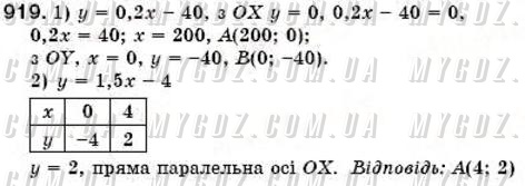 ГДЗ номер 919 до підручника з алгебри Істер 7 клас