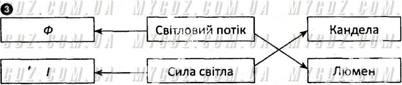 ГДЗ номер 3 до комплексного зошита для контролю знань з фізики Божинова, Кірюхіна 7 клас