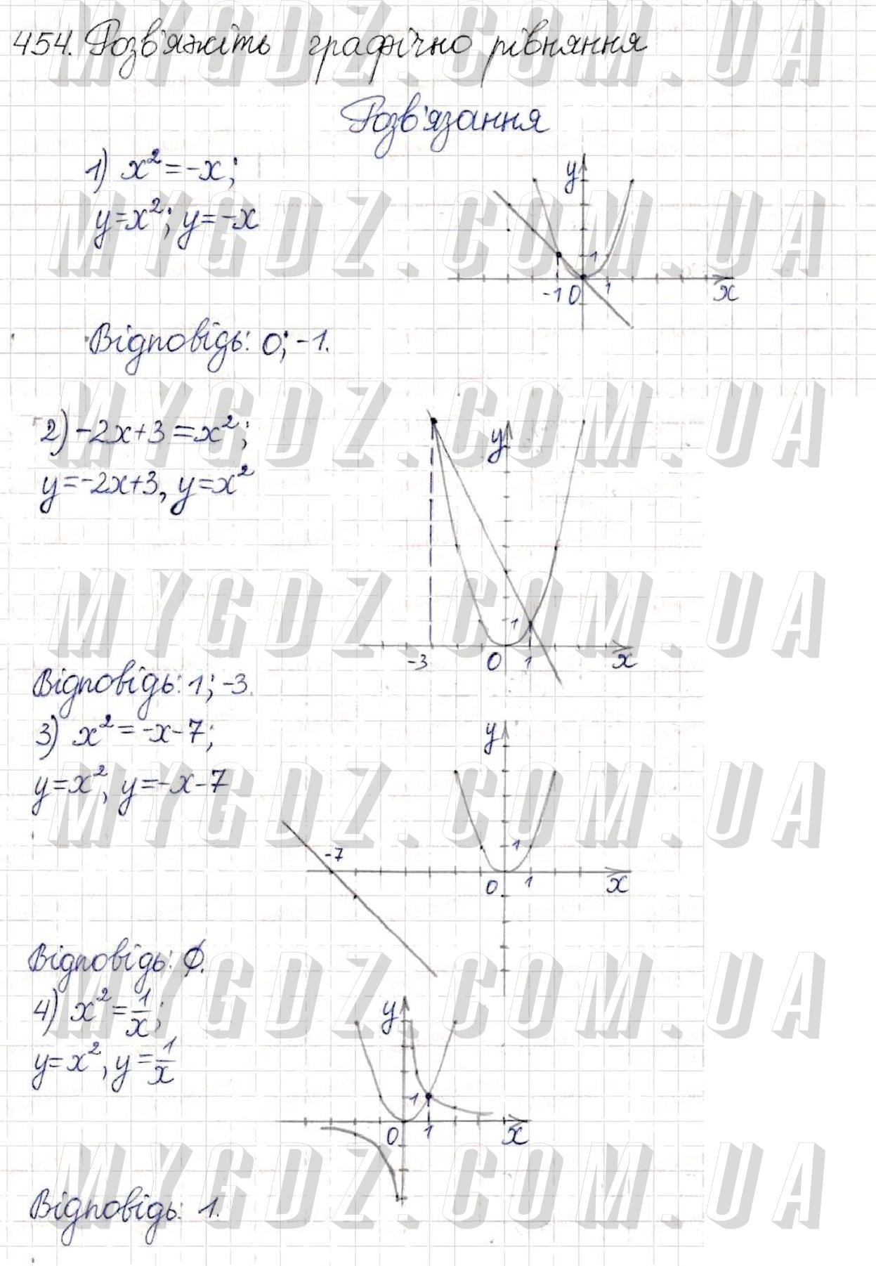 ГДЗ номер 454 до підручника з алгебри Тарасенкова, Богатирьова 8 клас