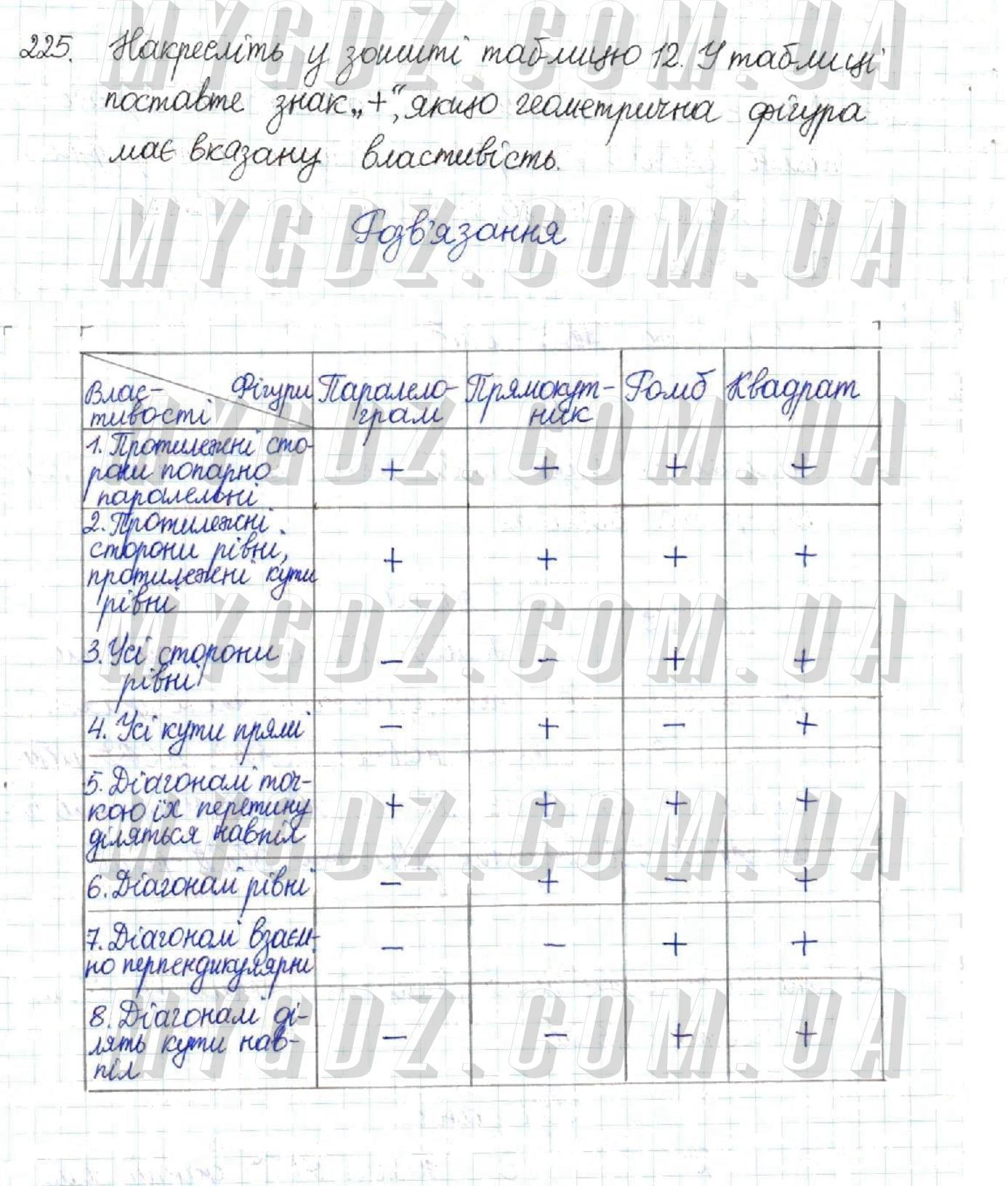 ГДЗ номер 225 до підручника з геометрії Бурда, Тарасенкова 8 клас