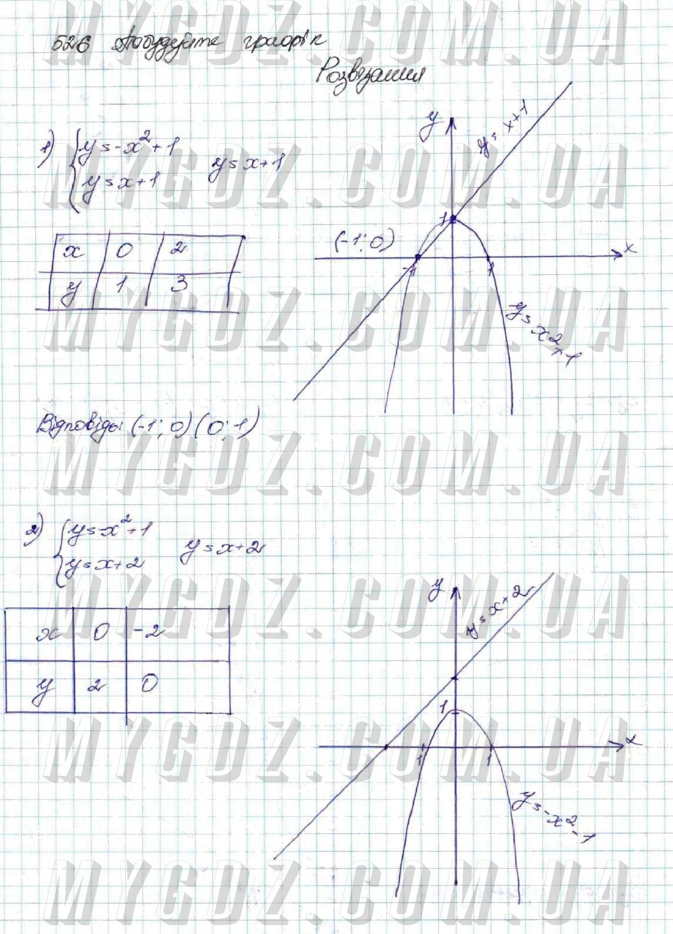 ГДЗ номер 526 до підручника з алгебри Істер 9 клас