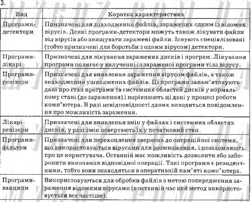 ГДЗ ст88впр3 до підручника з інформатики Морзе, Барна 9 клас
