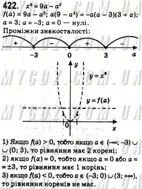 ГДЗ номер 422 2010 Мерзляк, Номіровський 10 клас